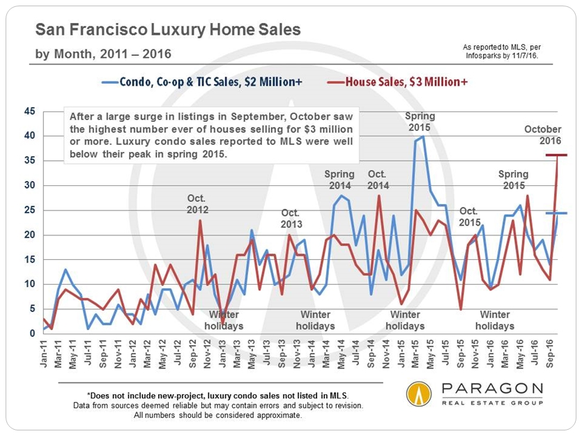 luxhome_sfd-3m_condo-etc-2m_sales_by-month