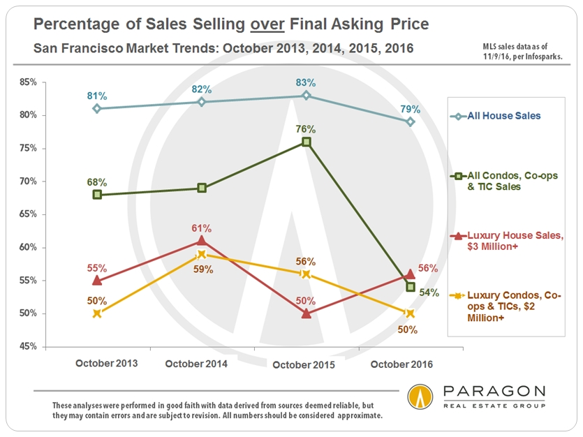 over-asking-percentage-of-listings_sfd-condo_lux-reg