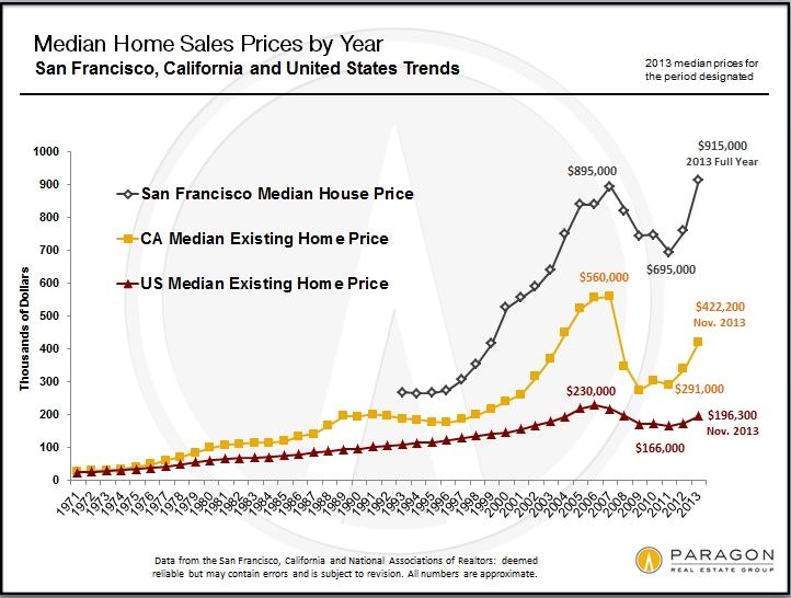 1968-2010_US-CA-SF_Median_Price