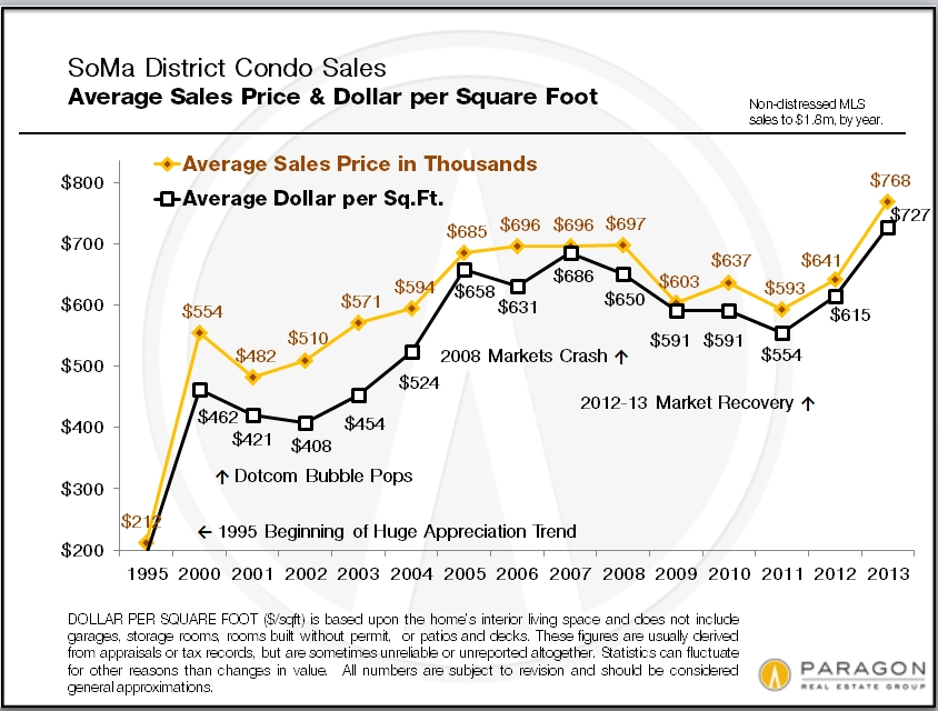 SoMa_Non-Dist_Condo_Avg-SP_DolSqFt_by_YEAR