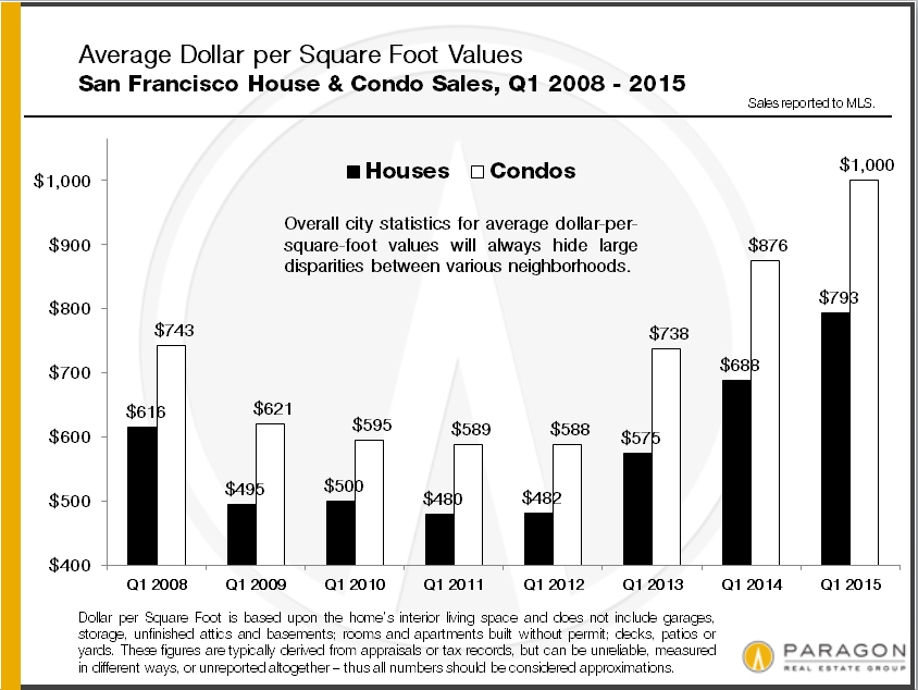 Avg-DolSqFt_SFD-vs-Condo_Q-1-2008_to-Present