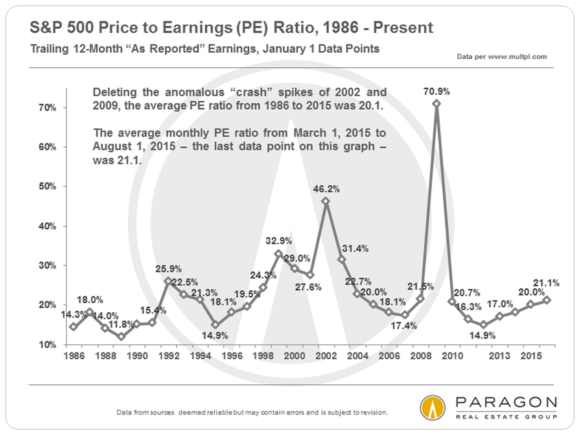 SP500_PE-Ratio_since-1986