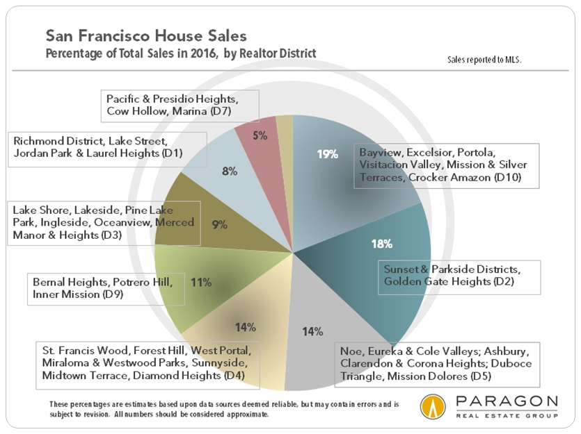 2016_SFD_Unit-Sales_by-District_Pie_Chart