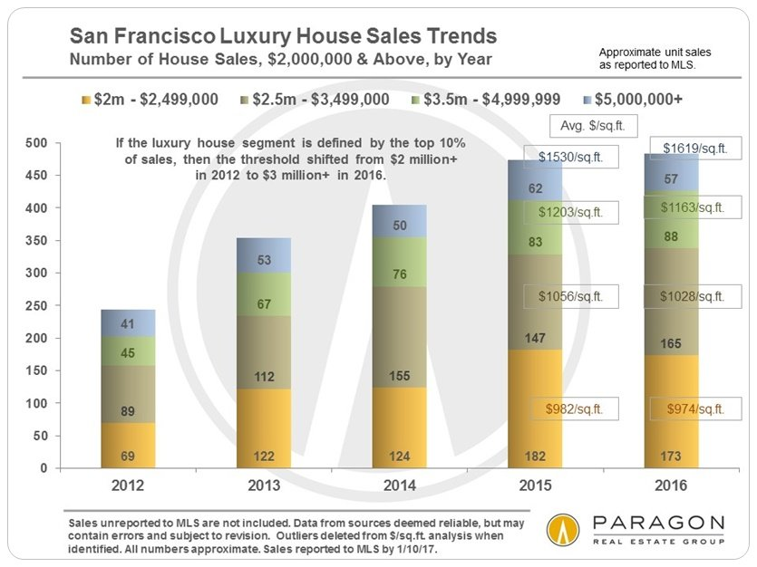 In This Report, Various Price Thresholds Will Be Used For The Luxury Home  Designation, Depending On When The Chart Was First Created, If Different  Property ...